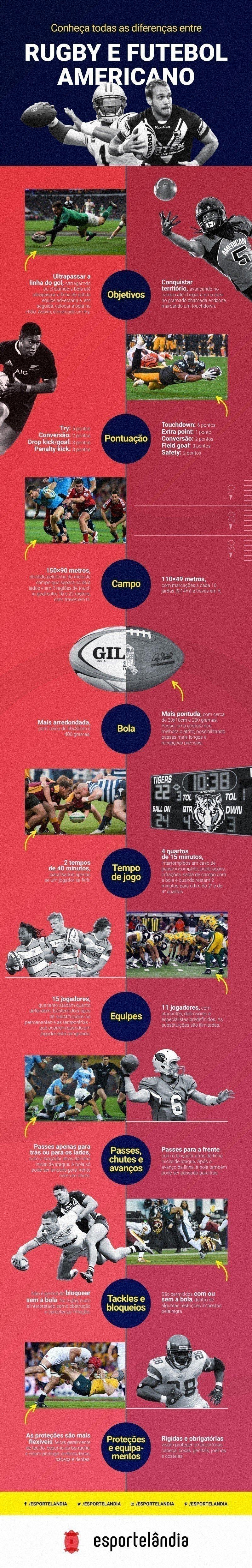 Diferenças entre rugby e futebol americano