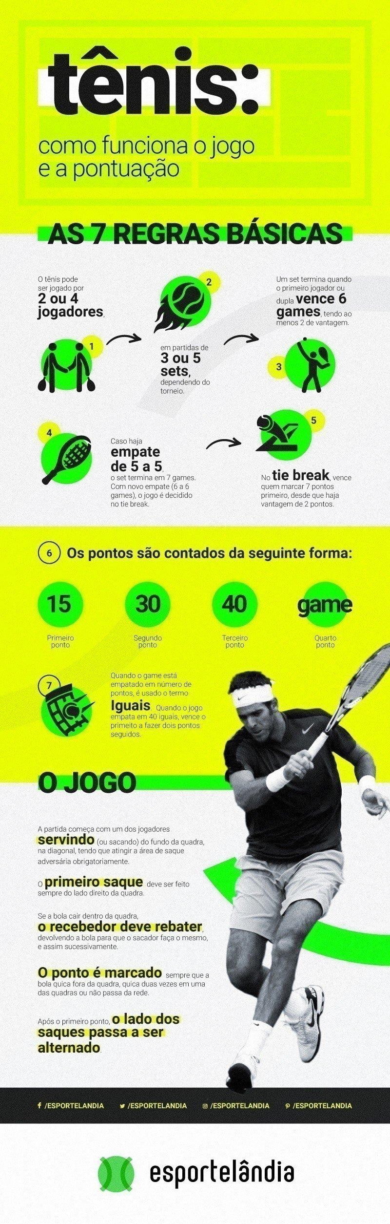 Regras do tênis, como funciona o jogo e a pontuação