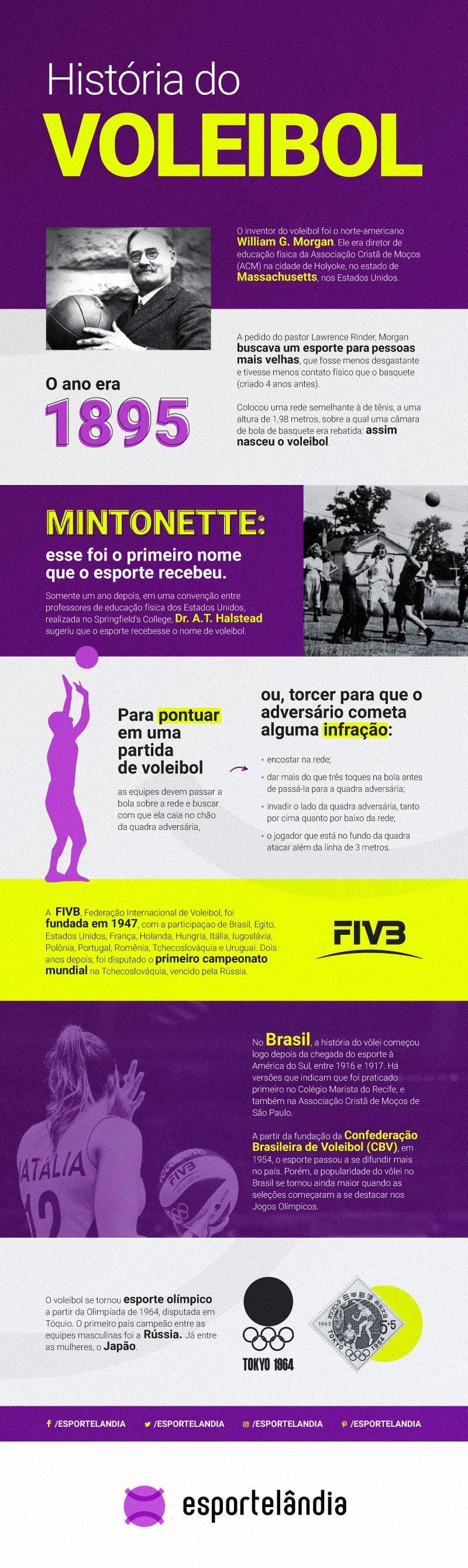 Infográfico todos os detalhes da história do voleibol