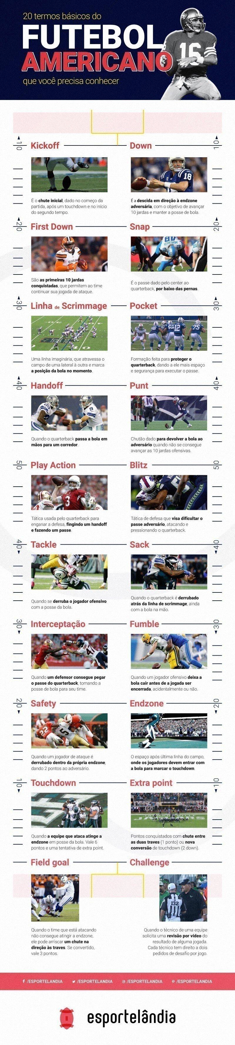 Glossário do futebol americano, 20 termos básicos