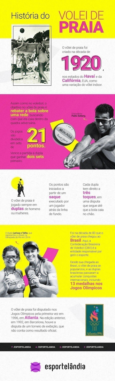 História do vôlei de praia infográfico