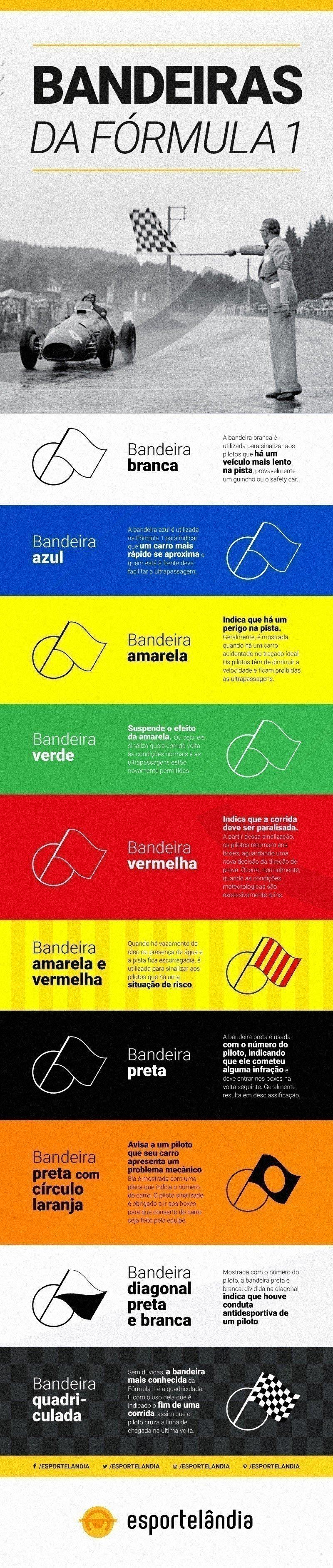 Entenda as bandeiras da Fórmula 1