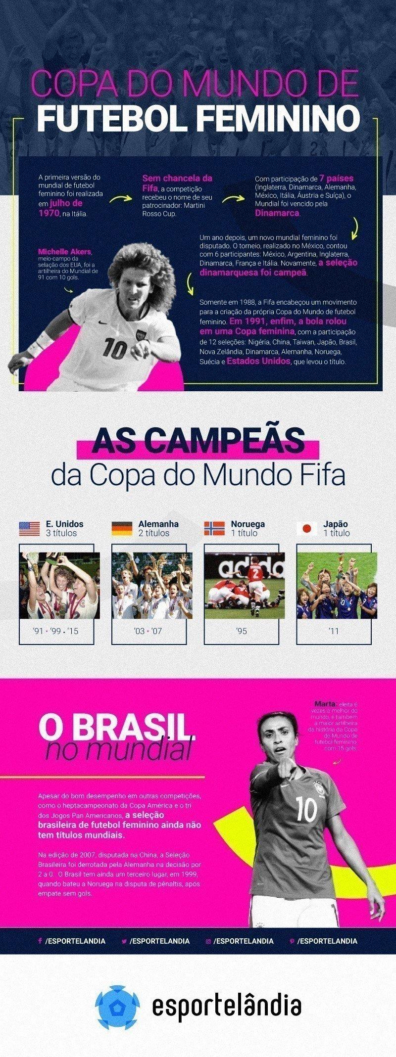 Infográfico da Copa do Mundo de futebol feminino