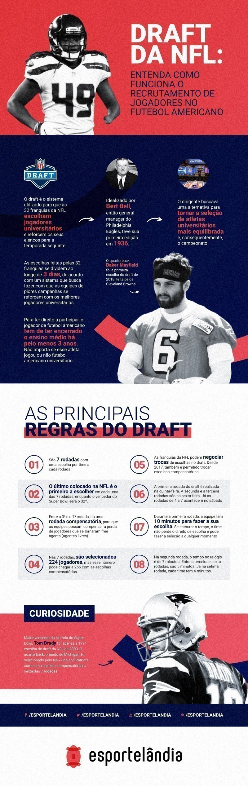 Infográfico do Draft da NFL