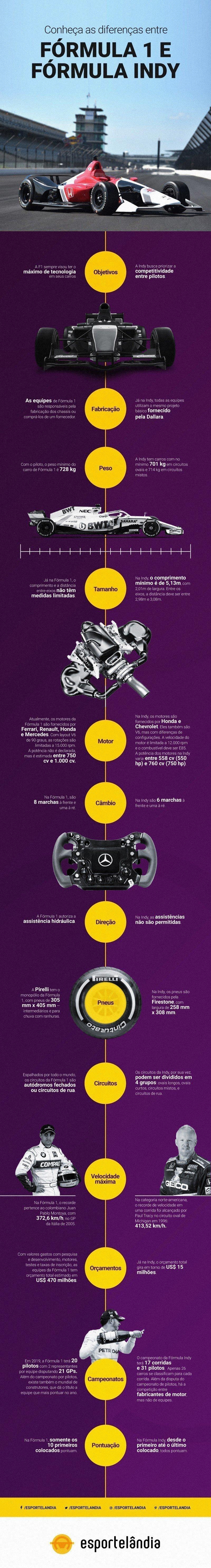 Infográfico das diferenças entre Fórmula 1 e Indy