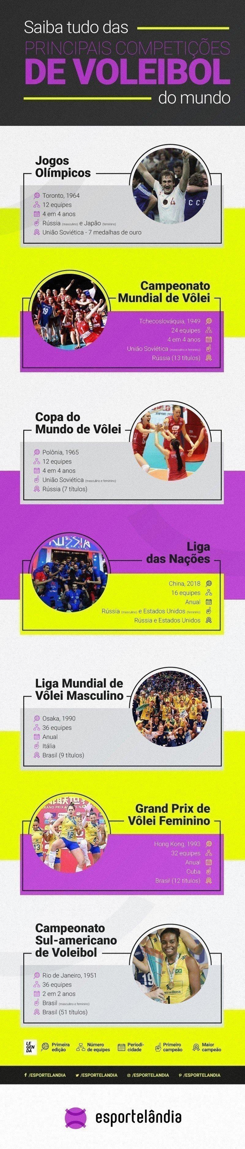 Tudo das principais competições de voleibol no mundo