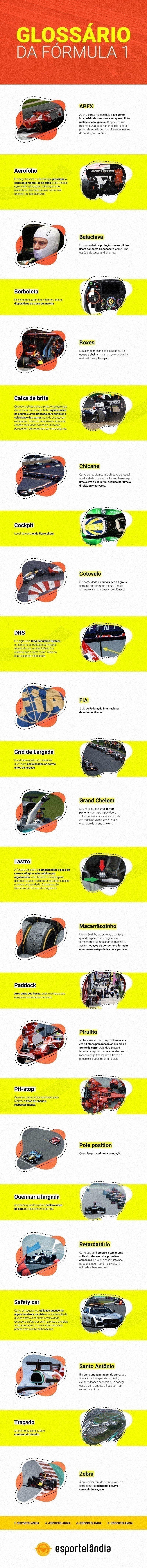 Infográfico do glossário da Fórmula 1