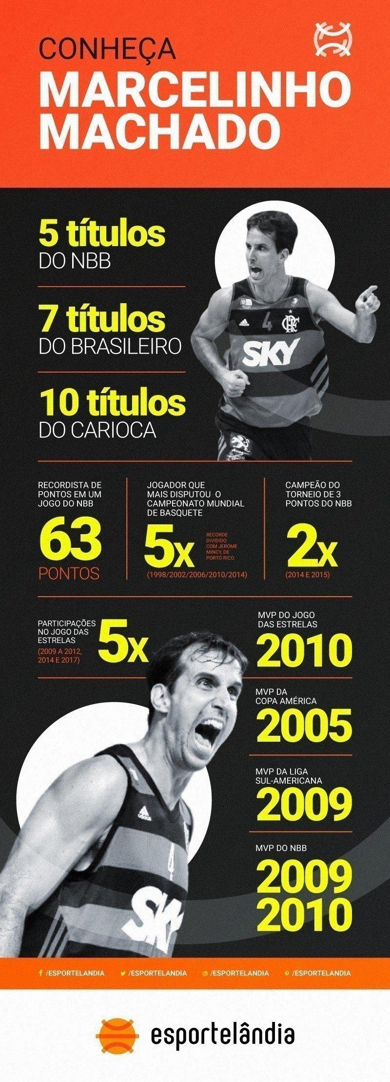 Infográfico de Marcelinho Machado