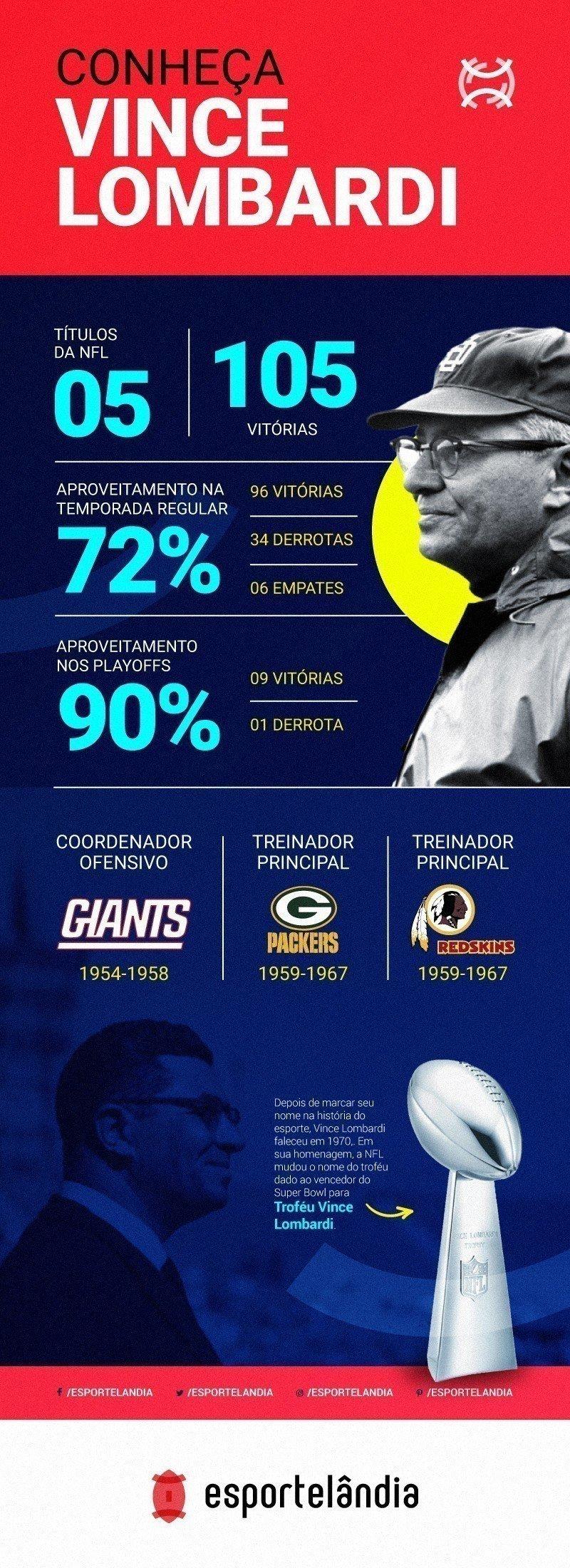 Infográfico do ex-técnico Vince Lombardi