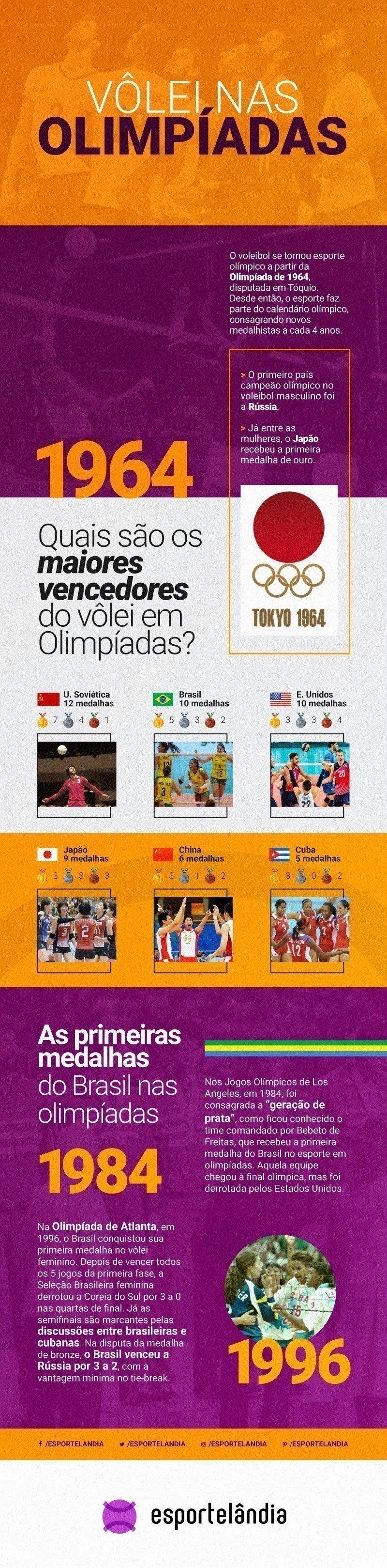 Vôlei nas Olimpíadas