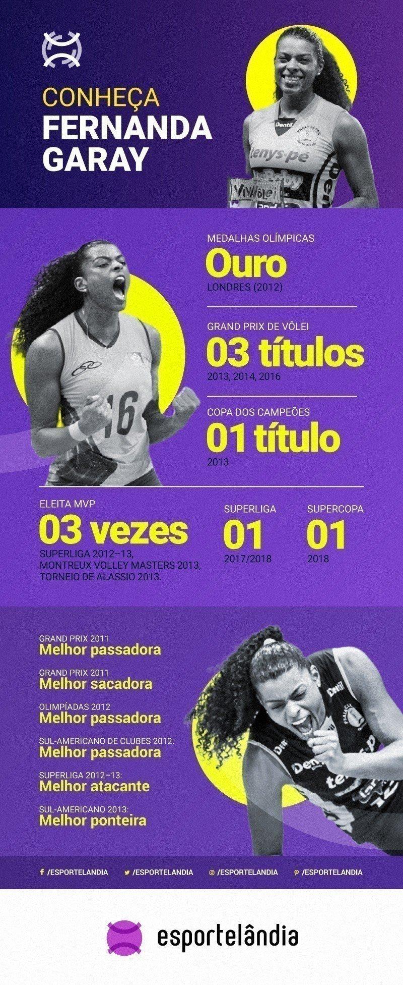Infográfico das conquistas de Fernanda Garay no vôlei