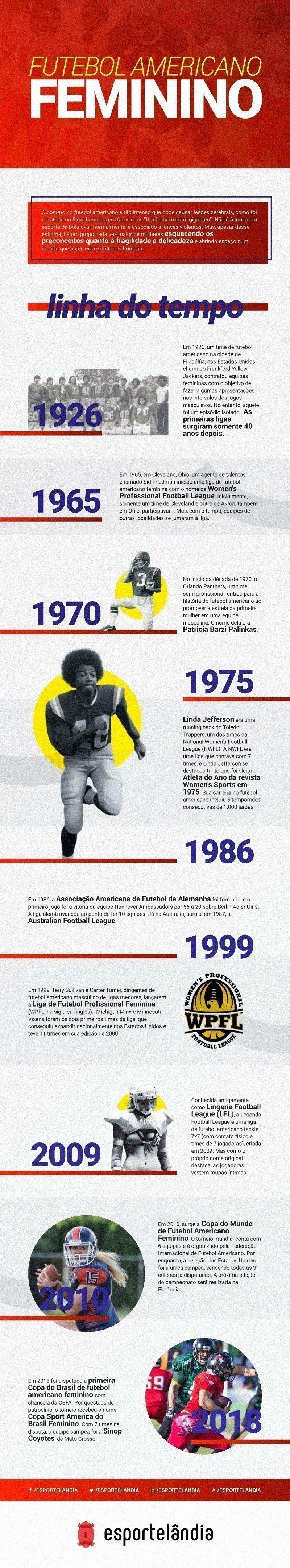 Infográfico história do futebol americano feminino