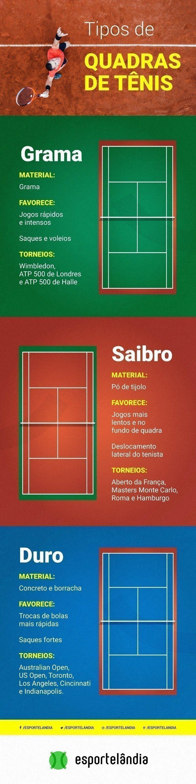 Tipos de quadra de tênis
