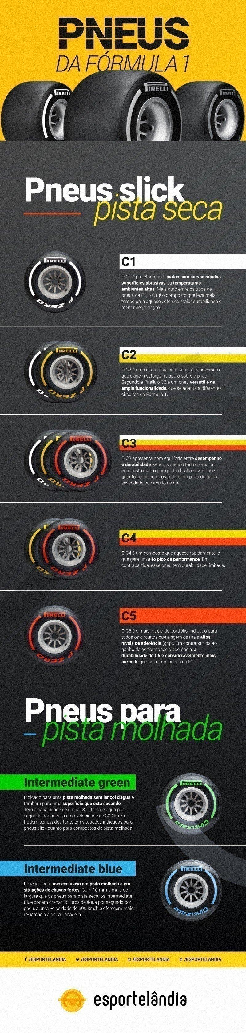 Pneus de Fórmula 1