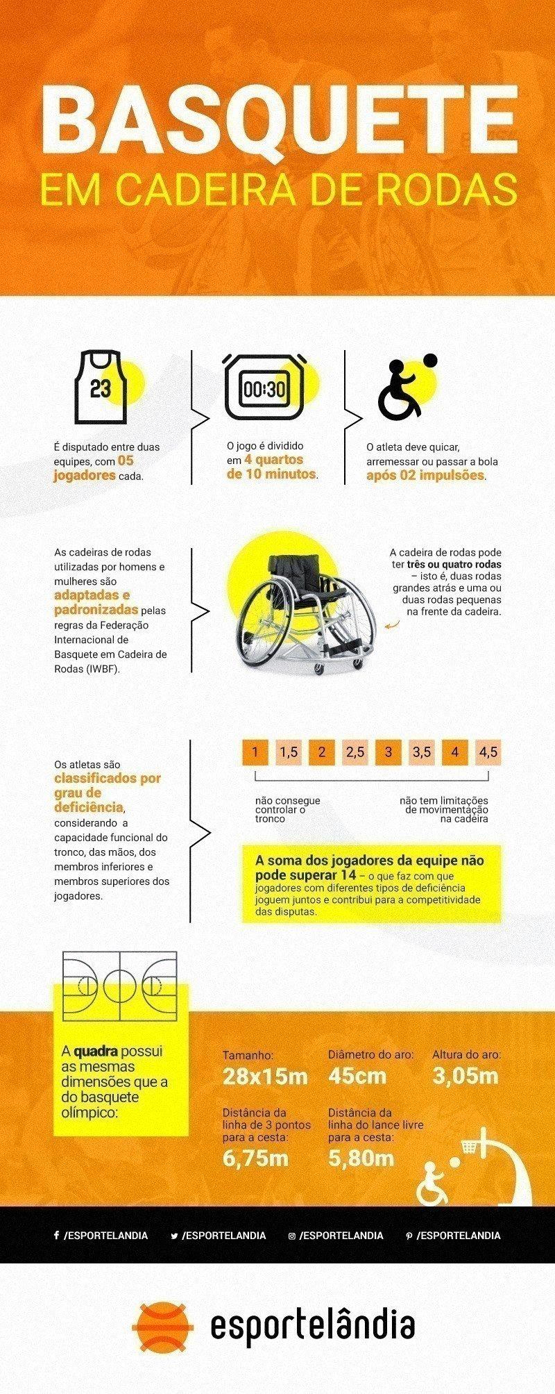 Infográfico do Basquete em cadeira de rodas