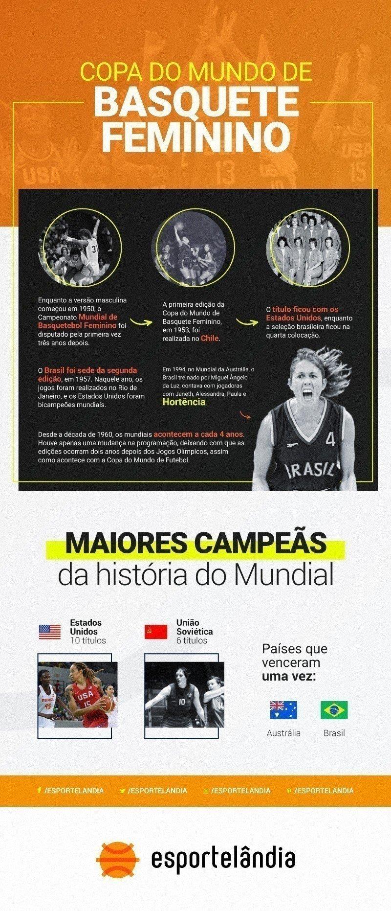 Copa do Mundo de Basquete Feminino