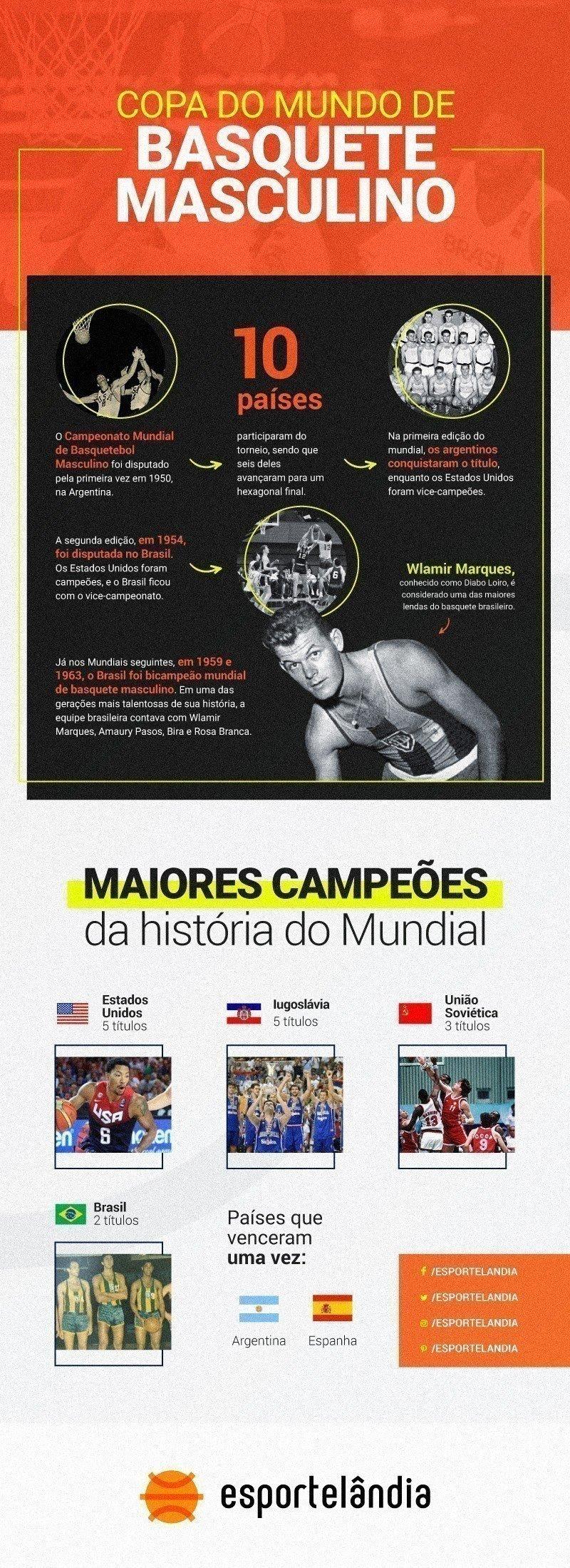Copa do Mundo de Basquete Masculino