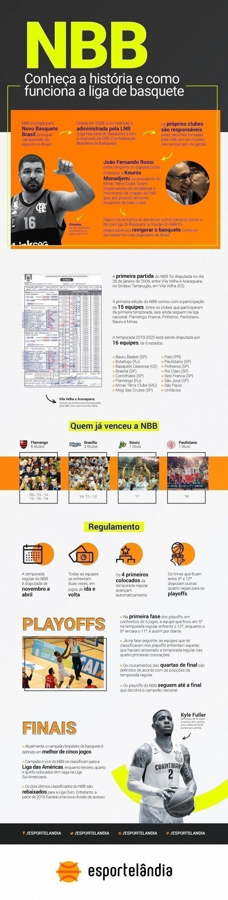 NBB 2019-2020