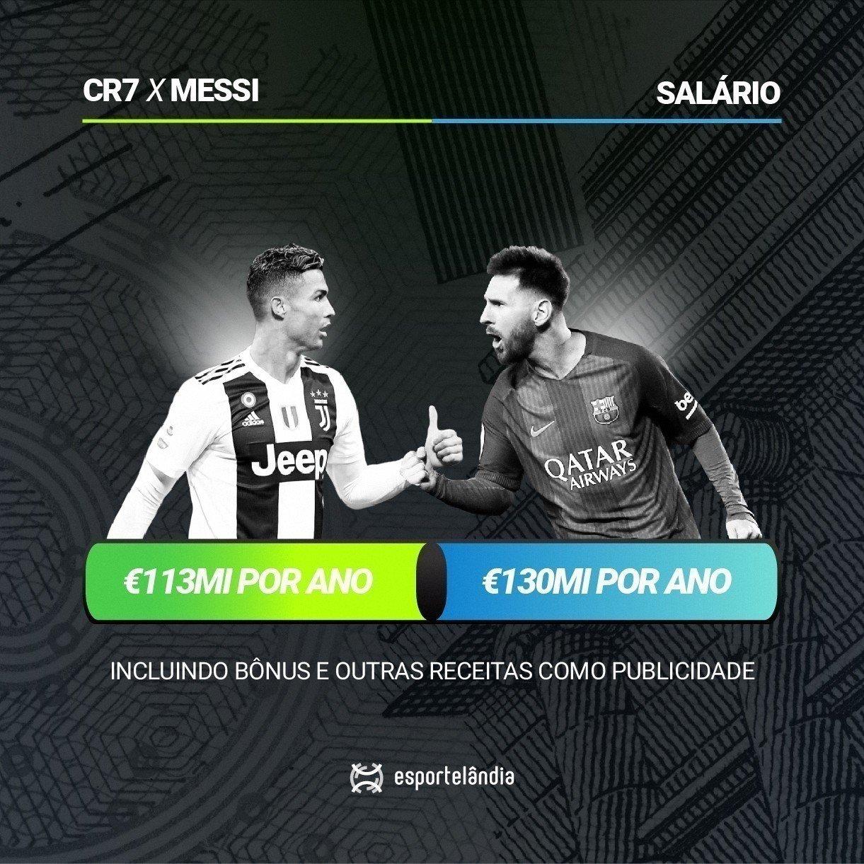 Cristiano Ronaldo e Lionel Messi salários