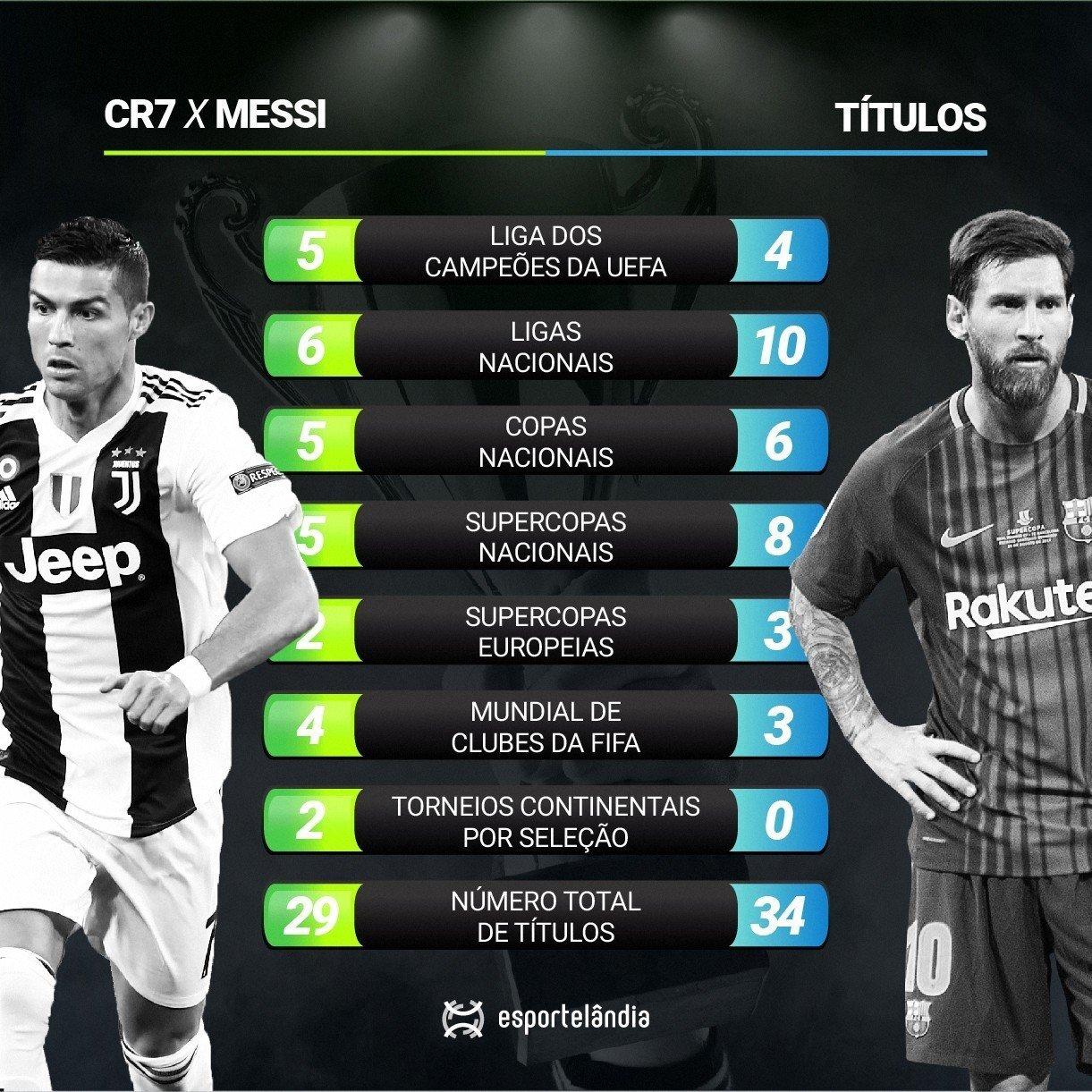 Cristiano Ronaldo e Lionel Messi títulos