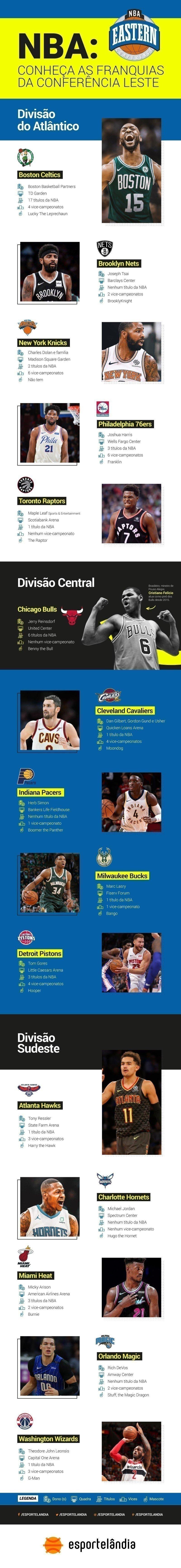 Times da NBA conferencia Leste