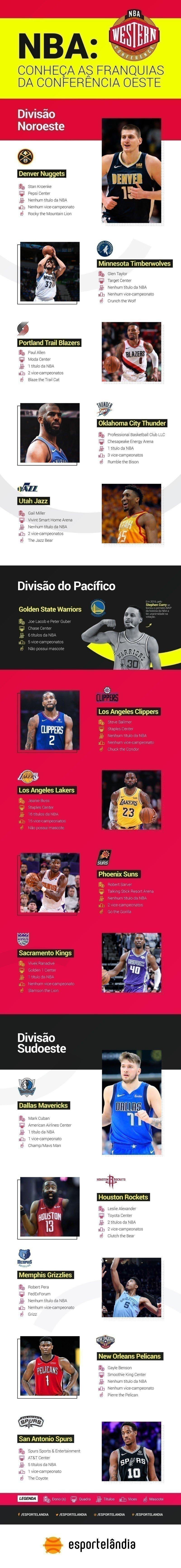 Times da NBA Conferencia Oeste