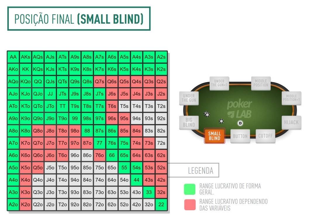tabela de range poker